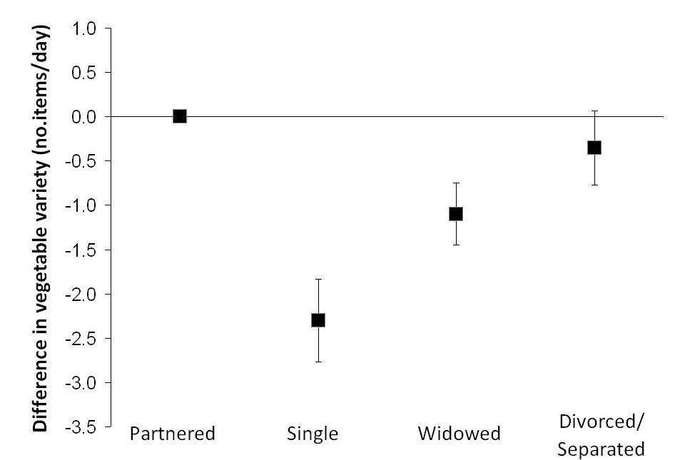 A graph showing marital status and vegetable variety consumption. Data are described in adjacent text.
