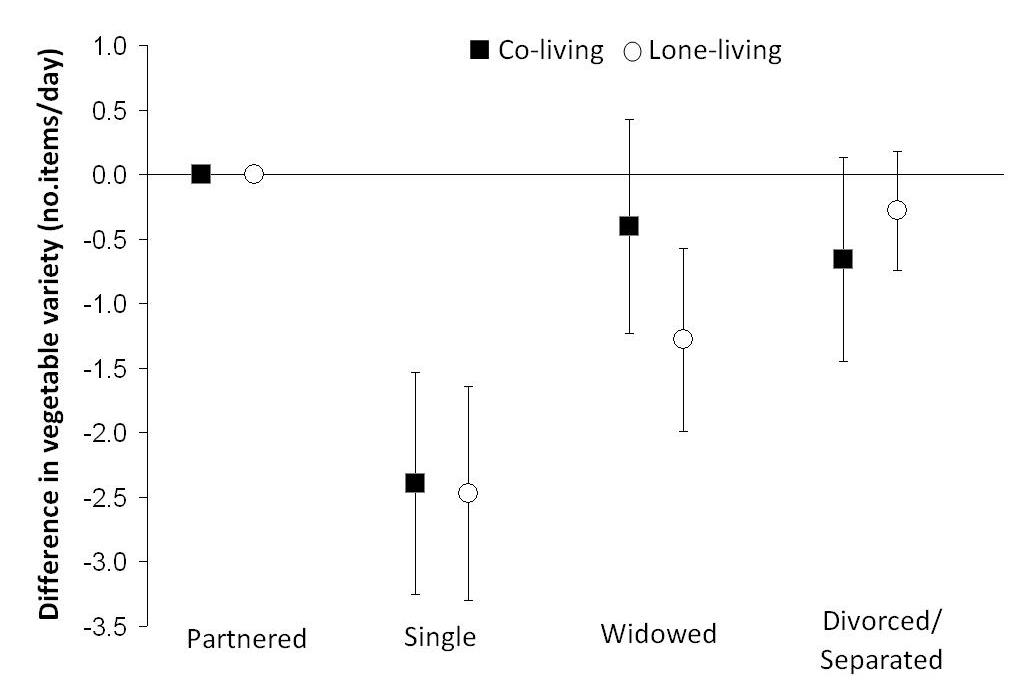 A graph showing marital status, living arrangement and vegetable variety. Described in the adjacent text.
